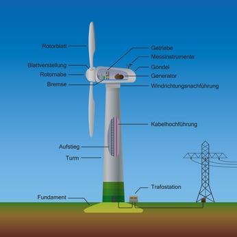 Windkraft strom